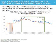 In 2020, California avocados sold within the state received a 7% FOB premium over imports, reaching as high as 29% in August.