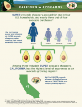 The vast majority of Super Shoppers indicated they are aware of California as a unique avocado growing region.