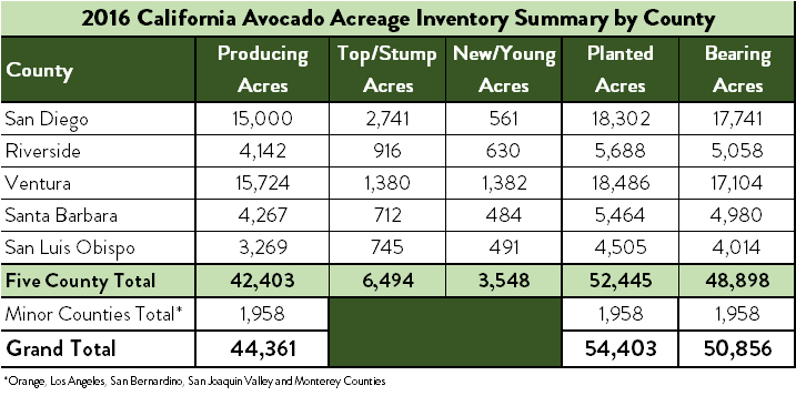 2016 California Avocado Acreage by County