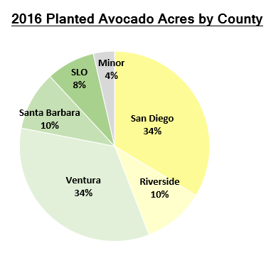 2016 California Avocados Planted by County