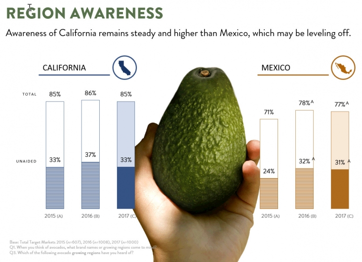Consumer awareness of California remains high and higher than Mexico.