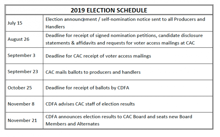 2019 CAC General Election schedule