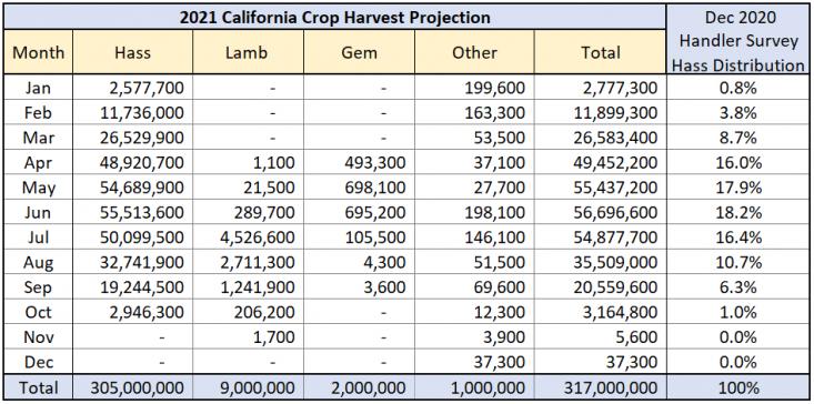 2021 CA Avocado Crop Volume Estimate