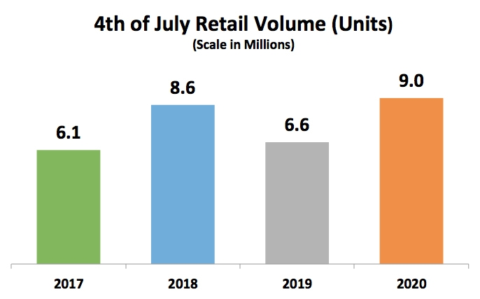 4th of July Retail Volume