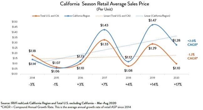 California Season Retail Average Sales Price