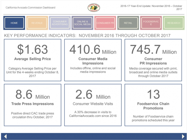 More information on California Avocado Commission 2016-17 Key Performance Indicators is available in the Marketing Dashboard Report.