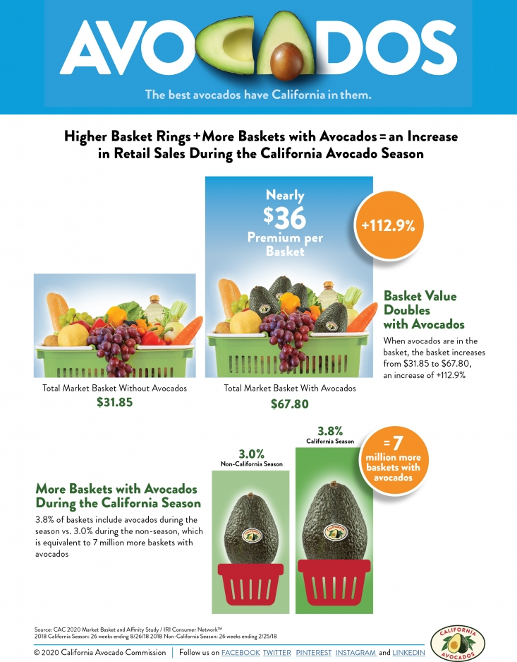 The Commission's Market Basket sell sheet demonstrates to retailers the increase in retail sales during the California avocado season.