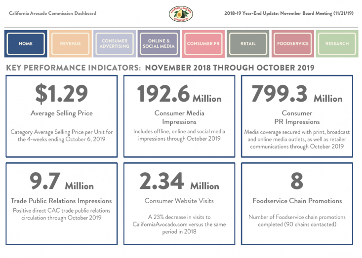 The Commission's year-end Dashboard report showcases the fiscal year highlights and key performance indicators.