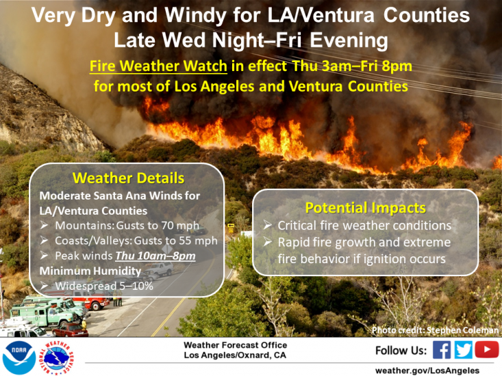Los Angeles and Ventura Counties —very dry and windy conditions from late Wednesday night through Friday evening with a fire weather watch in effect from Thursday (3:00 a.m.) — Friday (8:00 p.m.) .