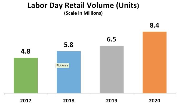 Labor Day Retail Volume