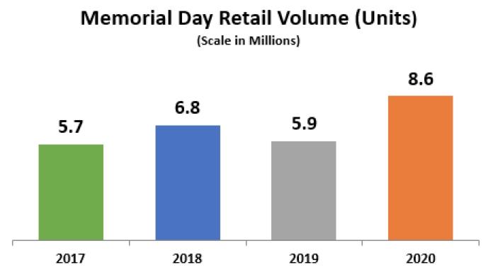 Memorial Day Retail Volume