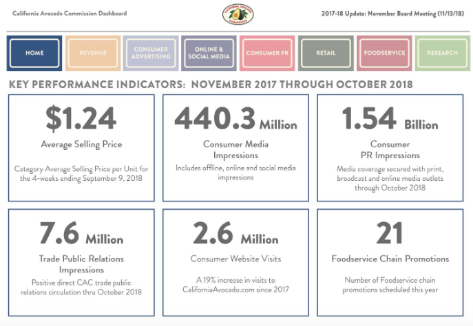 CAC's 2017-18 Year-End Dashboard Report provides important information about price, crop movement, revenue and marketing programs.