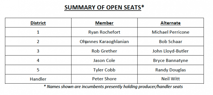 Summary of open seats in 2019 CAC General Election