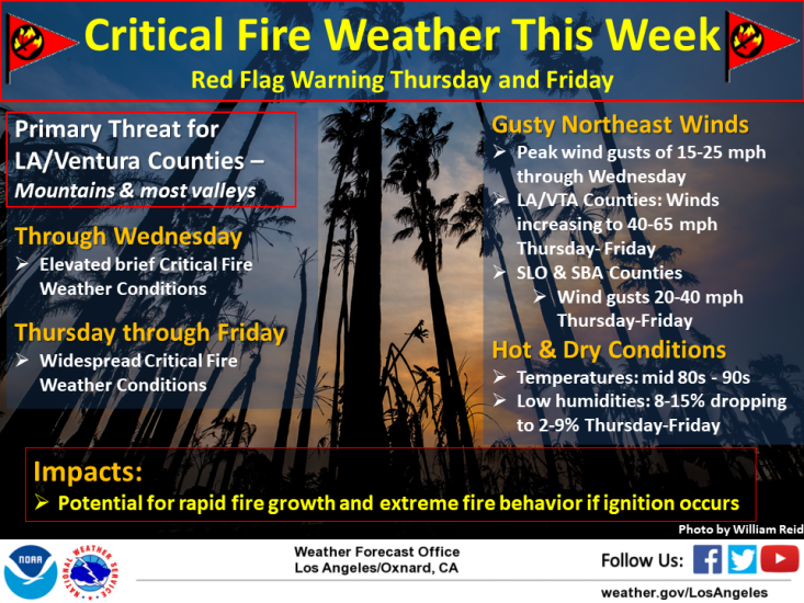 Critical fire conditions will become widespread across Ventura and Los Angeles Counties from Thursday – Friday.